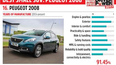 16. Peugeot 2008 - Driver Power 2017