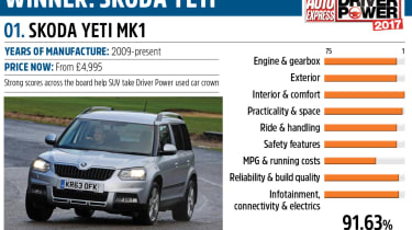 Skoda Yeti - Driver Power best second hand cars to own