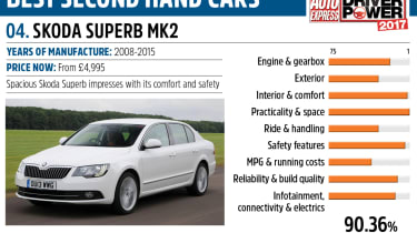 Skoda Superb - Driver Power best second hand cars to own