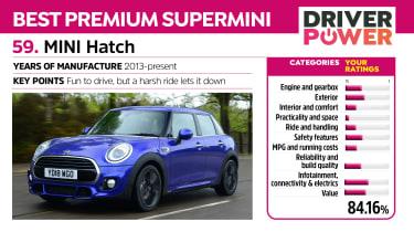 MINI Hatch - Driver Power 2021