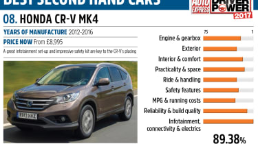 Honda CR-V - Driver Power best second hand cars to own