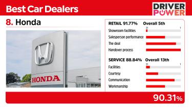 Honda - best car dealers 2021