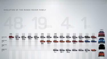 Range Rover range chart