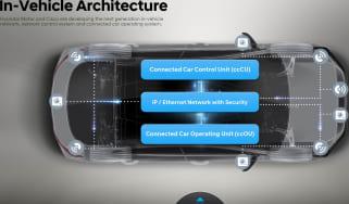 Hyundai Cisco connected car tech