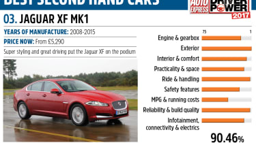 Jaguar XF - Driver Power best second hand cars to own