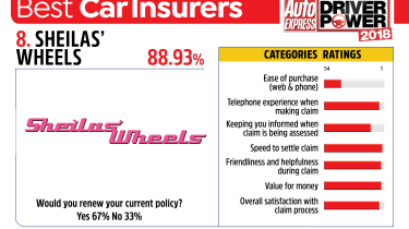 Best car insurance companies 2018 - Sheilas' Wheels