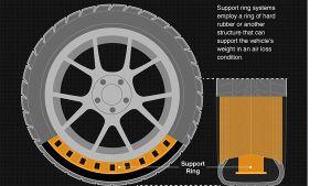 Bridgestone run-flat tyre tech