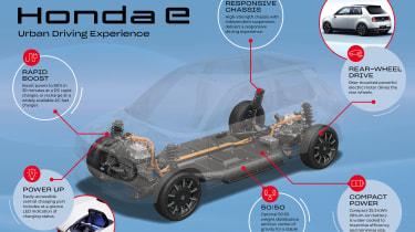 Honda e platform infographic