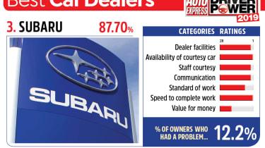 Subaru - best car dealers 2019