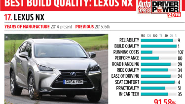 17. Lexus NX - Driver Power 2016